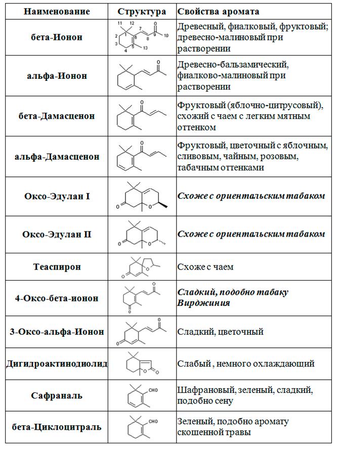 aromat-tabaka-karotinoidy.png